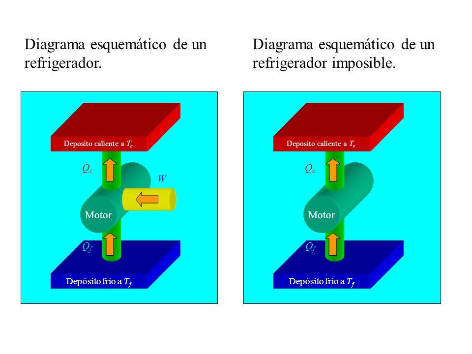 Diagrama esquemático de un refrigerador.