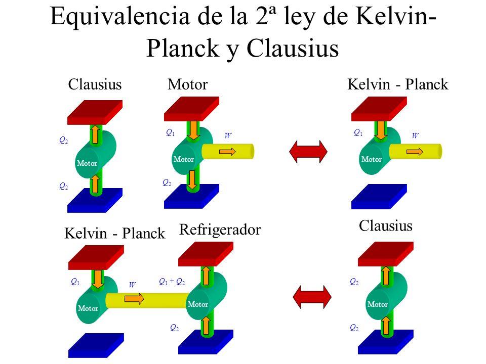 Equivalencia de la 2ª ley de Kelvin-Planck y Clausius
