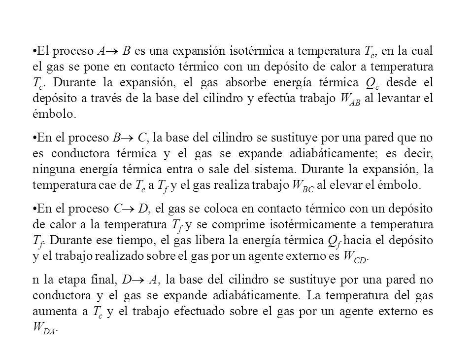 El proceso A B es una expansión isotérmica a temperatura Tc, en la cual el gas se pone en contacto térmico con un depósito de calor a temperatura Tc. Durante la expansión, el gas absorbe energía térmica Qc desde el depósito a través de la base del cilindro y efectúa trabajo WAB al levantar el émbolo.