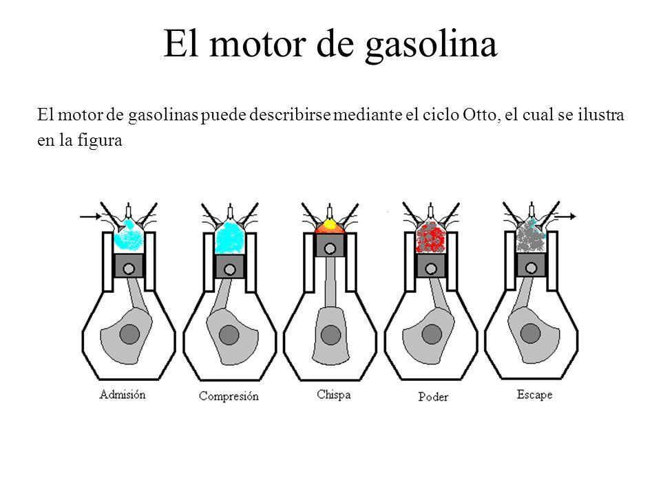El motor de gasolina El motor de gasolinas puede describirse mediante el ciclo Otto, el cual se ilustra en la figura.