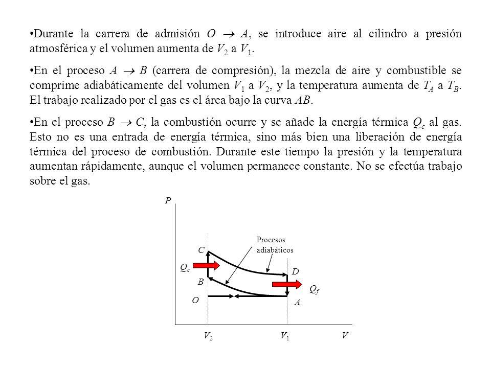 Durante la carrera de admisión O  A, se introduce aire al cilindro a presión atmosférica y el volumen aumenta de V2 a V1.