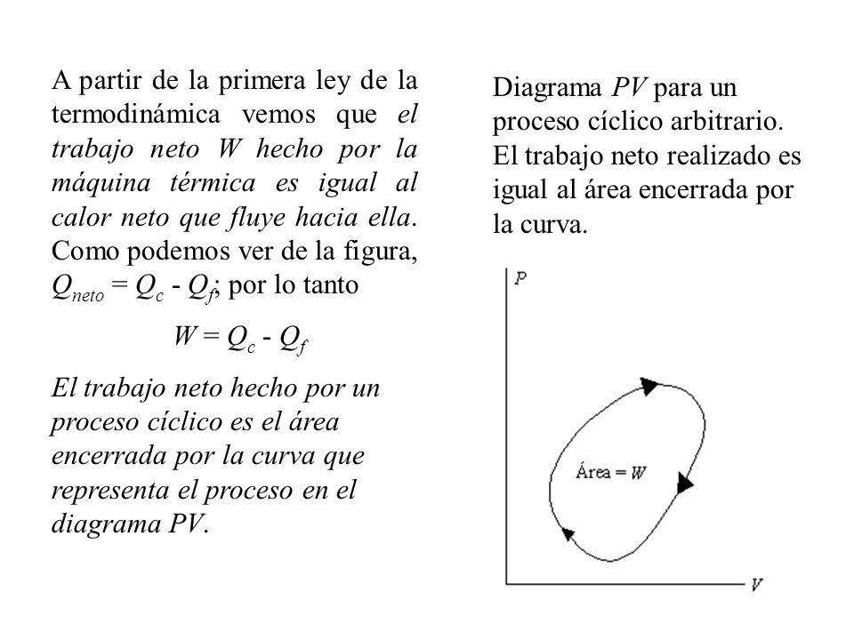 A partir de la primera ley de la termodinámica vemos que el trabajo neto W hecho por la máquina térmica es igual al calor neto que fluye hacia ella. Como podemos ver de la figura, Qneto = Qc - Qf; por lo tanto