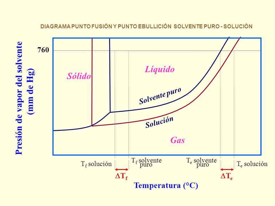 DIAGRAMA PUNTO FUSIÓN Y PUNTO EBULLICIÓN SOLVENTE PURO - SOLUCIÓN
