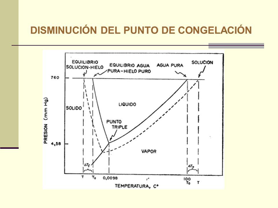 DISMINUCIÓN DEL PUNTO DE CONGELACIÓN