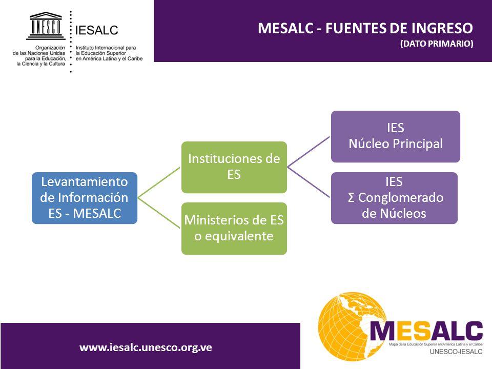 MESALC - FUENTES DE INGRESO