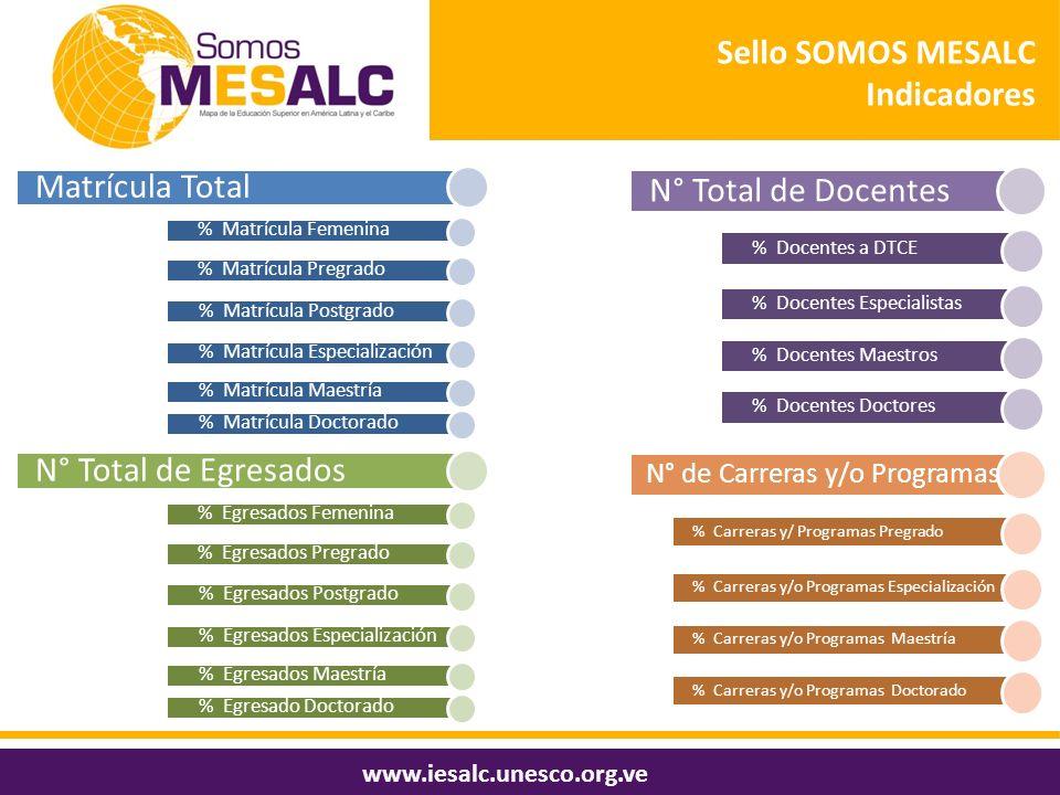 Sello SOMOS MESALC Indicadores N° Total de Docentes Matrícula Total