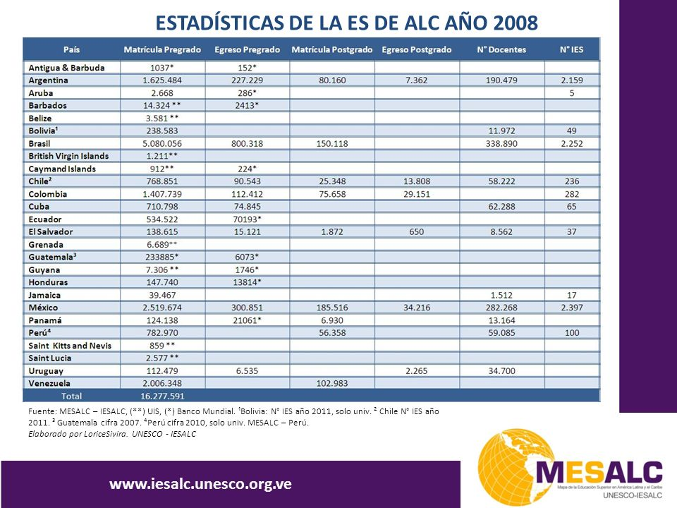 ESTADÍSTICAS DE LA ES DE ALC AÑO 2008