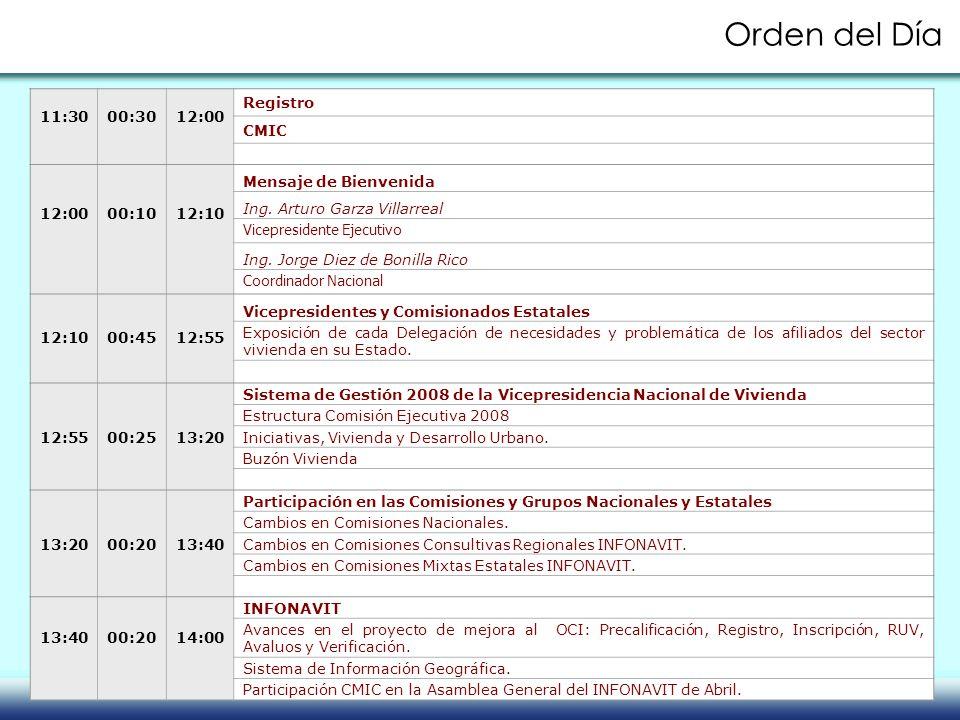 Orden del Día 11:30 00:30 12:00 Registro CMIC 00:10 12:10