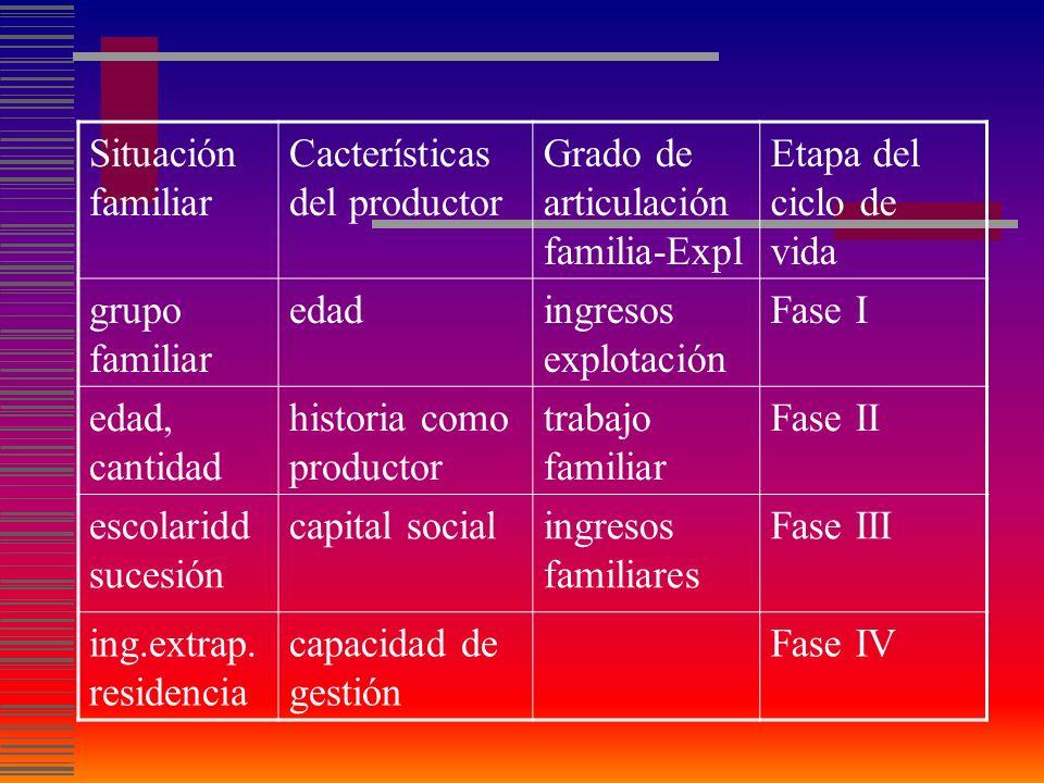 Situación familiar Cacterísticas del productor. Grado de articulación familia-Expl. Etapa del ciclo de vida.