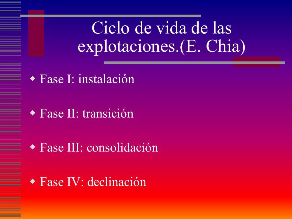 Ciclo de vida de las explotaciones.(E. Chia)