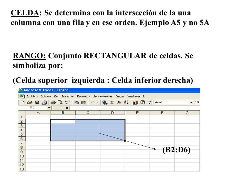 CELDA: Se determina con la intersección de la una columna con una fila y en ese orden. Ejemplo A5 y no 5A