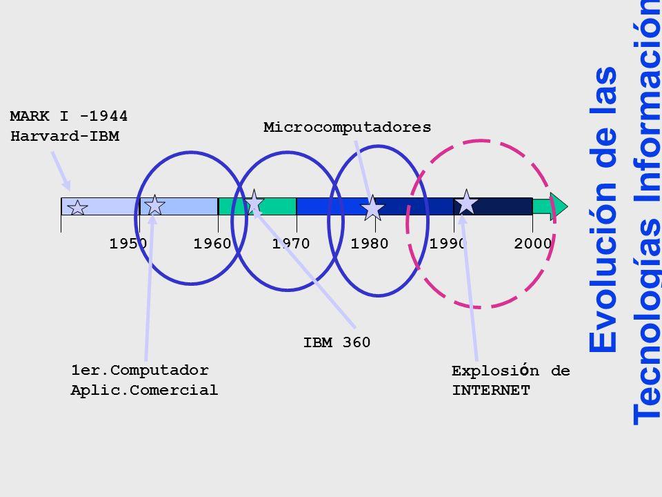 Evolución de las Tecnologías Información