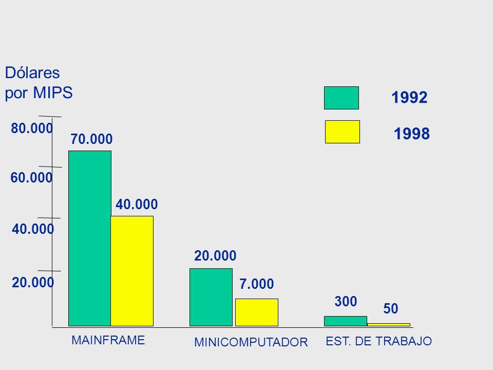 Dólares por MIPS. 1992. 80.000. 1998. 70.000. 60.000. 40.000. 40.000. Apuntes. 20.000. 20.000.