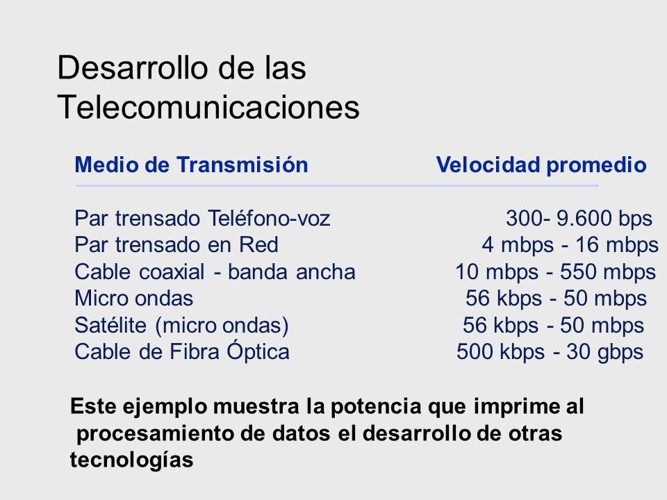 Desarrollo de las Telecomunicaciones