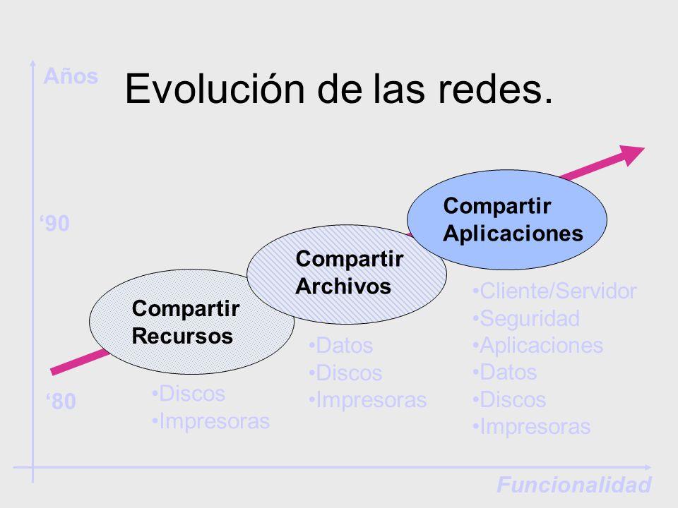 Evolución de las redes. Años Compartir Aplicaciones '90 Compartir
