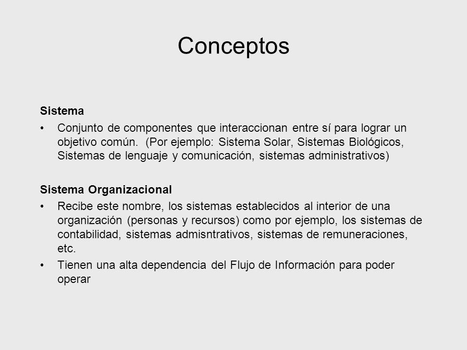Conceptos Sistema.