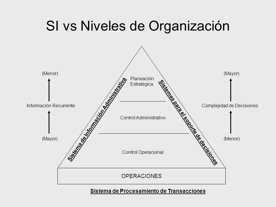 SI vs Niveles de Organización
