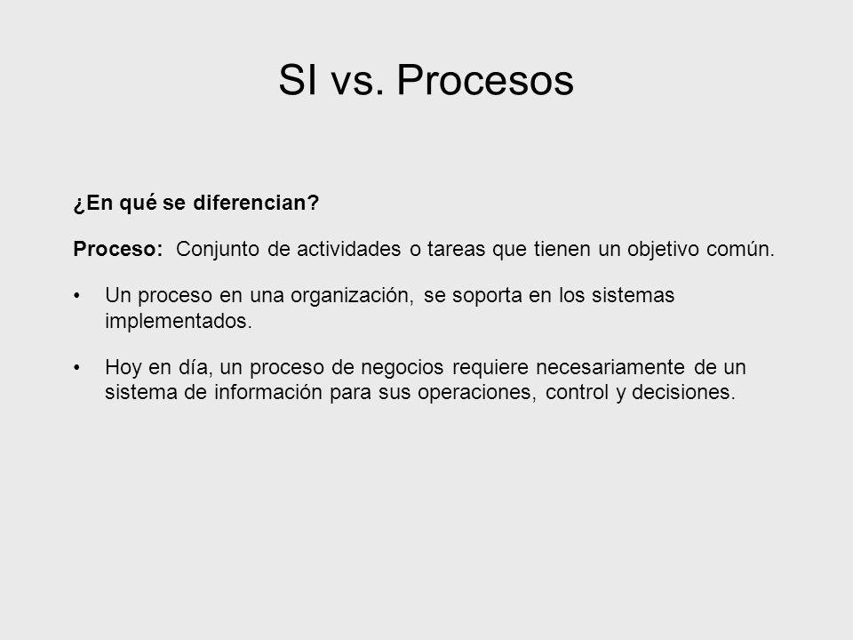 SI vs. Procesos ¿En qué se diferencian