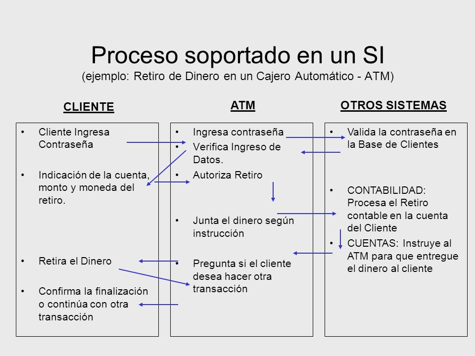 Proceso soportado en un SI (ejemplo: Retiro de Dinero en un Cajero Automático - ATM)