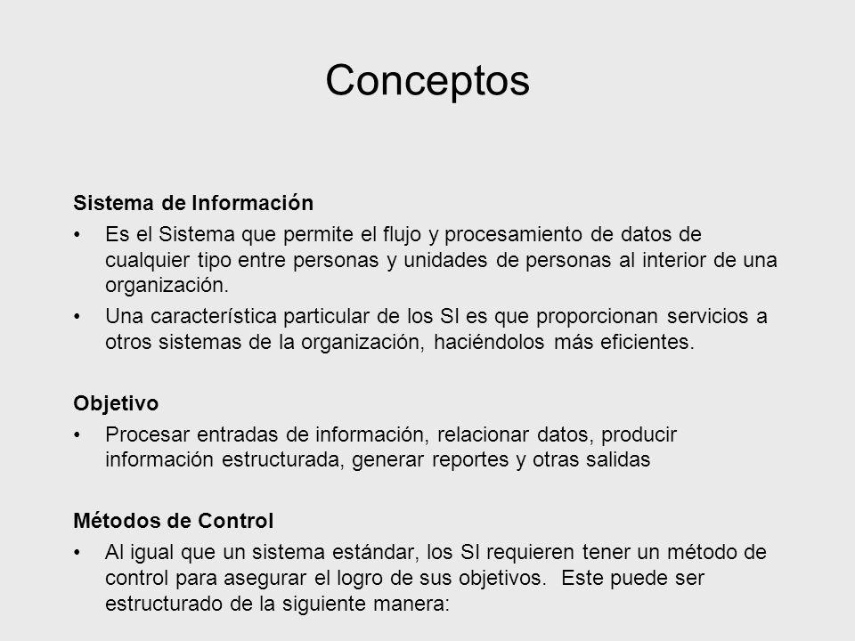 Conceptos Sistema de Información