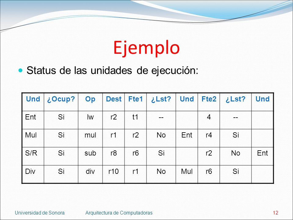 Ejemplo Status de las unidades de ejecución: Und ¿Ocup Op Dest Fte1