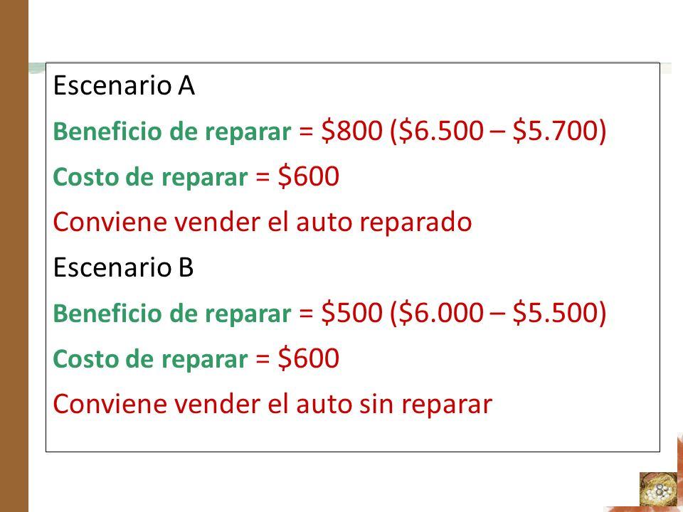 Conviene vender el auto reparado Escenario B