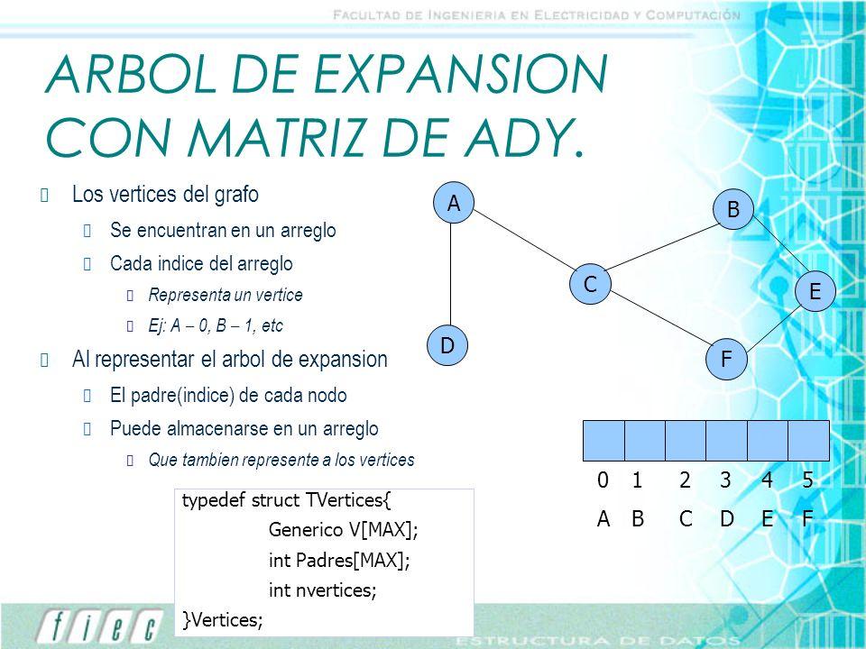 ARBOL DE EXPANSION CON MATRIZ DE ADY.