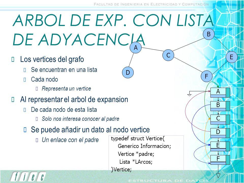 ARBOL DE EXP. CON LISTA DE ADYACENCIA