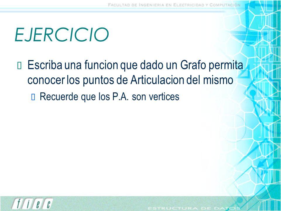 EJERCICIO Escriba una funcion que dado un Grafo permita conocer los puntos de Articulacion del mismo.