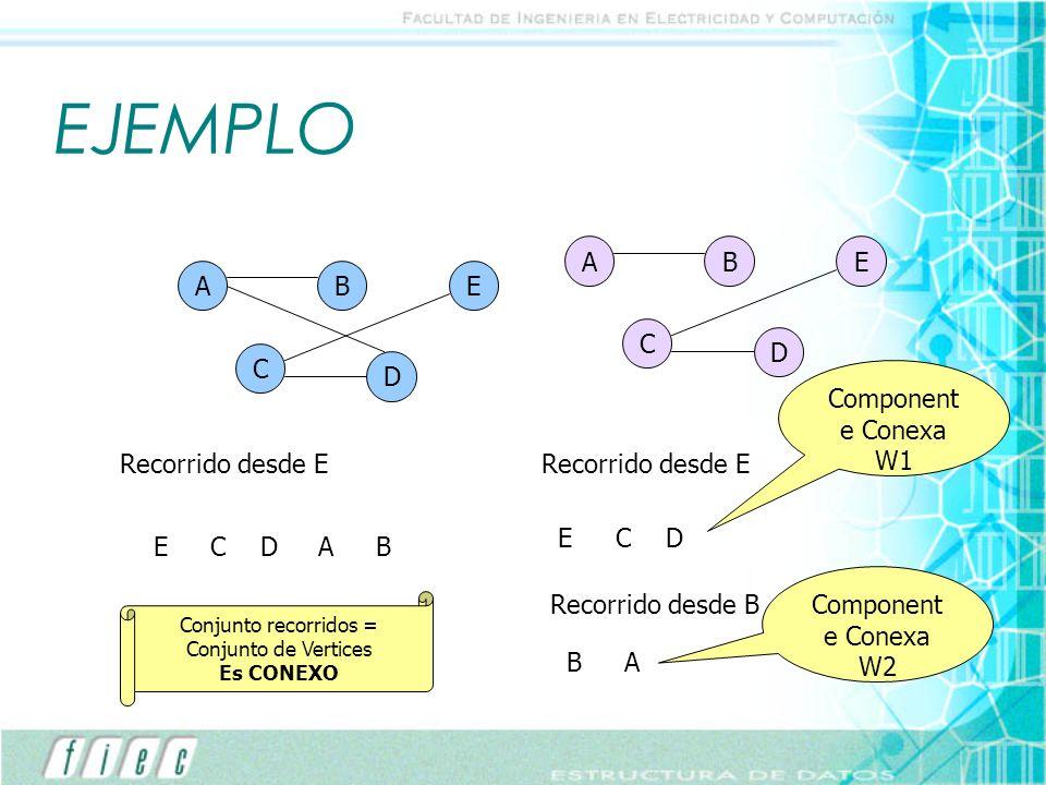 EJEMPLO A B E A B E C D C D Componente Conexa W1 Recorrido desde E