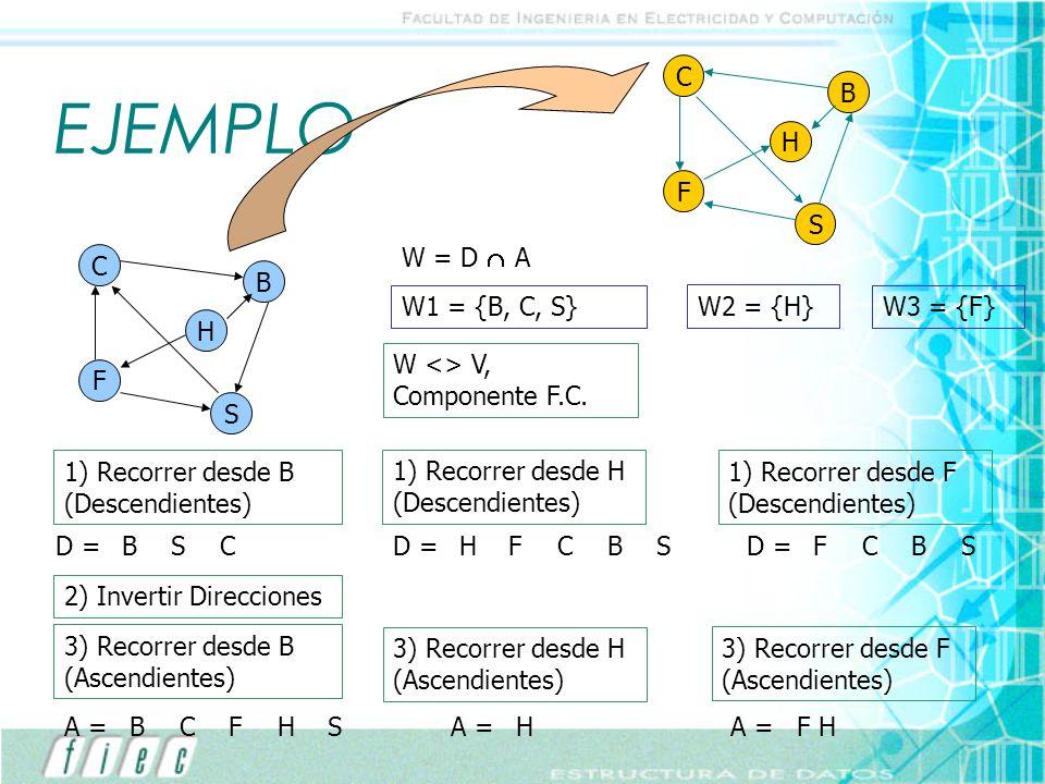 EJEMPLO C B H F S W = D  A C B W1 = {B, C, S} W2 = {H} W3 = {F} H