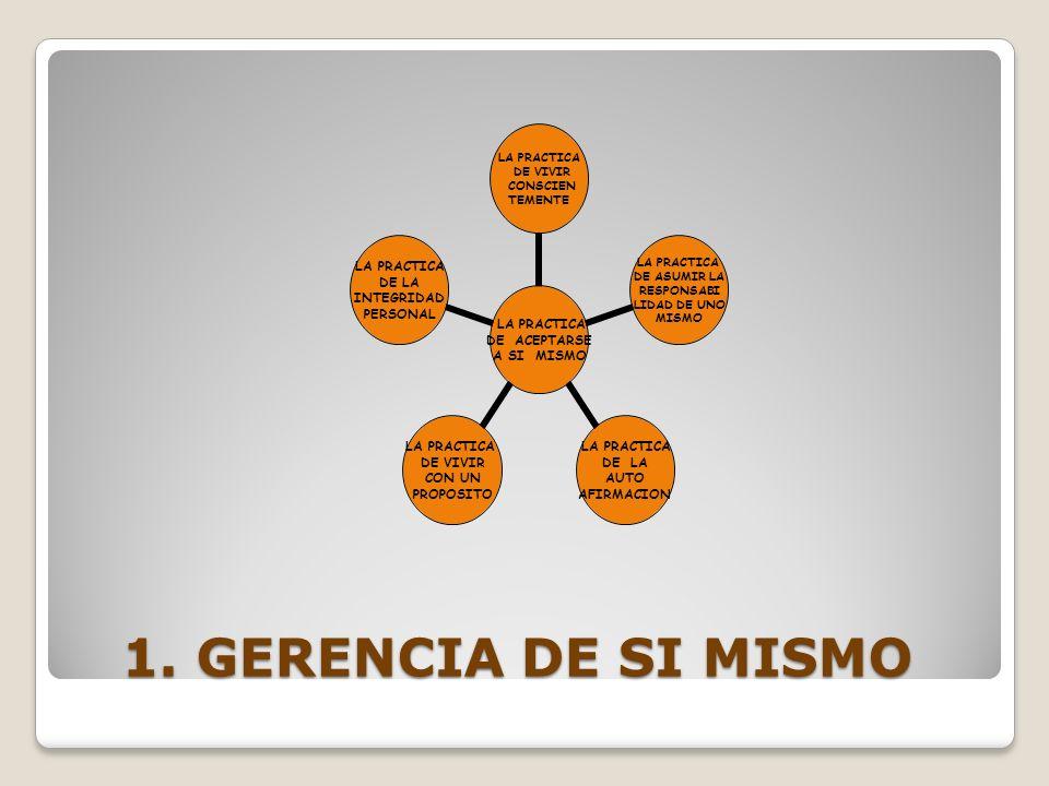 1. GERENCIA DE SI MISMO