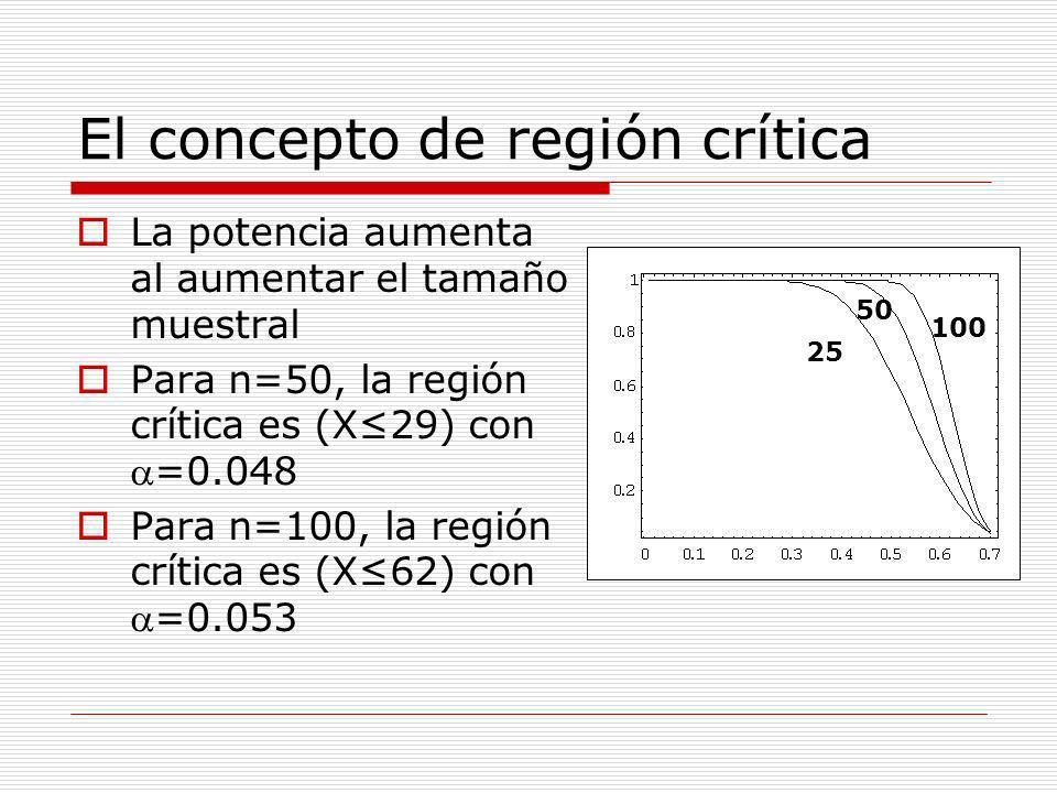 El concepto de región crítica