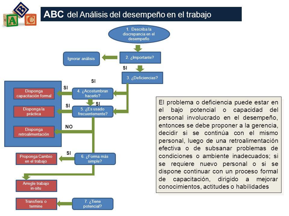 ABC del Análisis del desempeño en el trabajo
