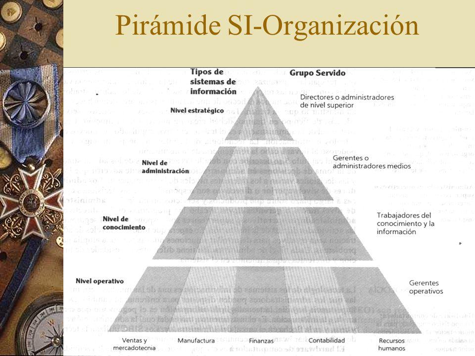Pirámide SI-Organización