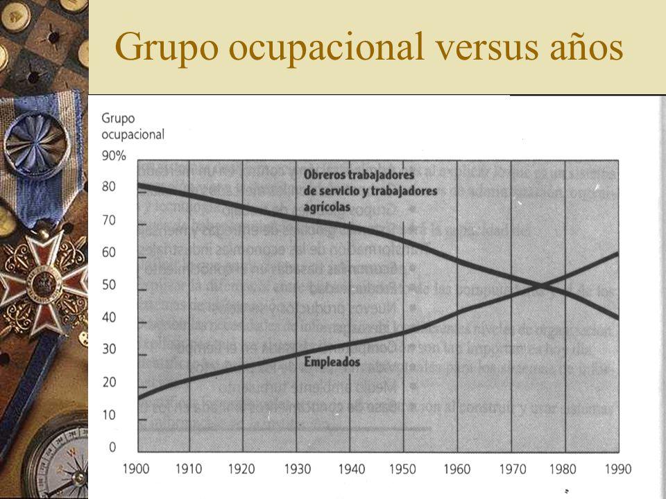 Grupo ocupacional versus años