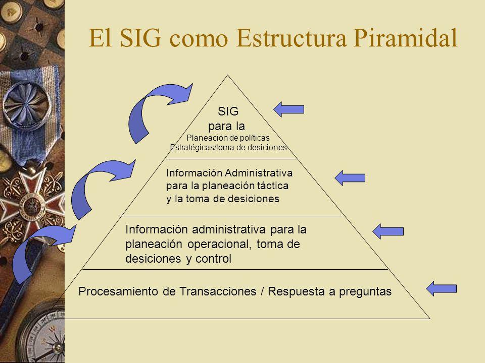 El SIG como Estructura Piramidal