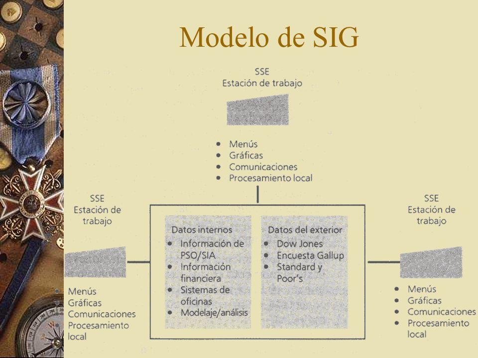 Modelo de SIG