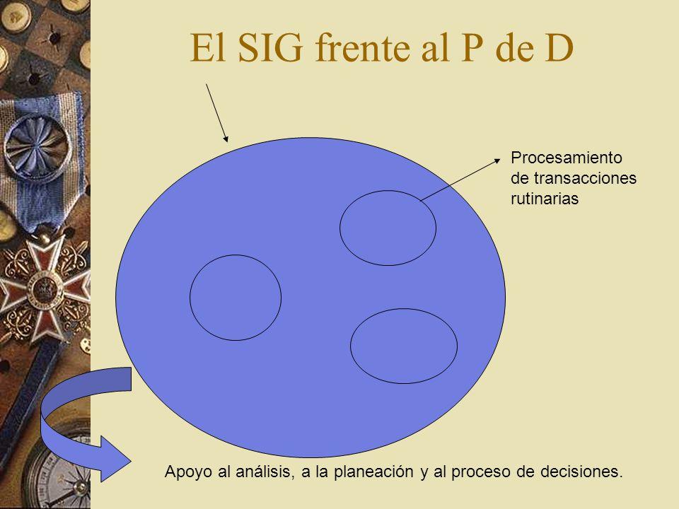 El SIG frente al P de D Procesamiento de transacciones rutinarias