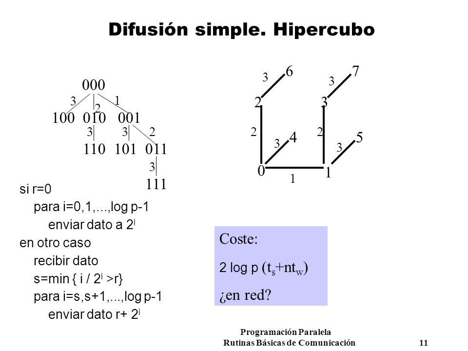 Difusión simple. Hipercubo