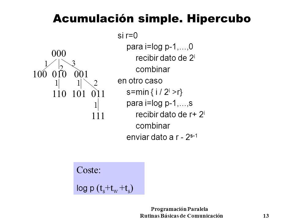 Acumulación simple. Hipercubo