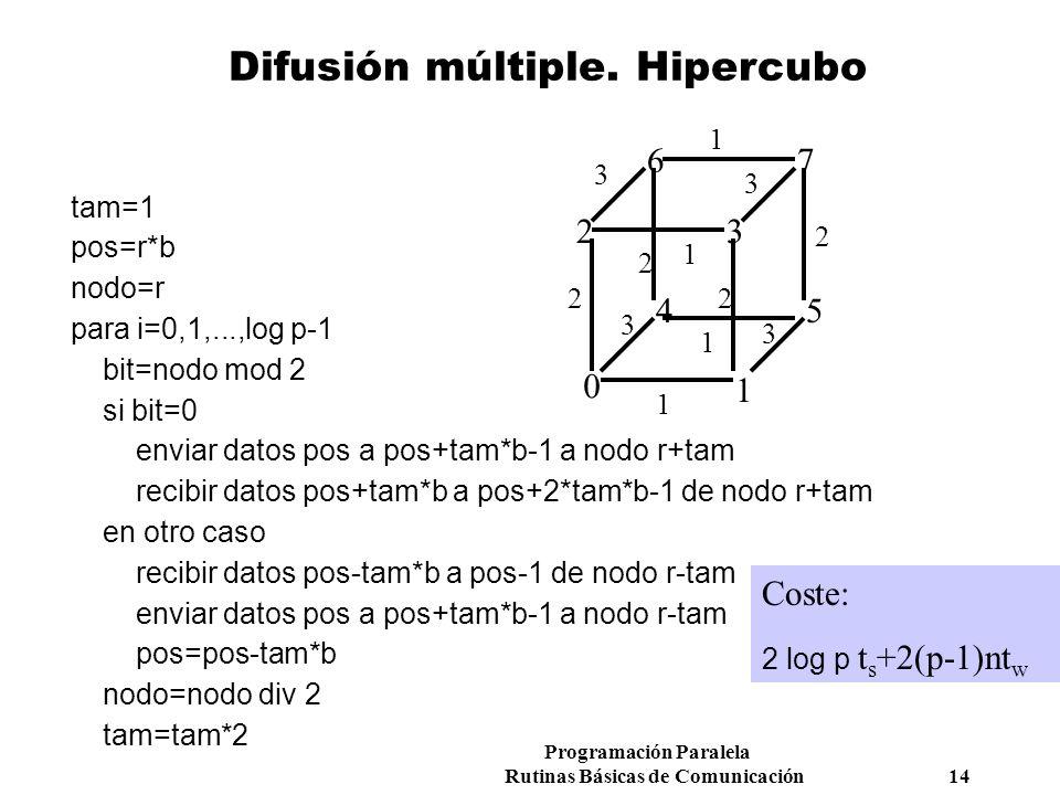 Difusión múltiple. Hipercubo