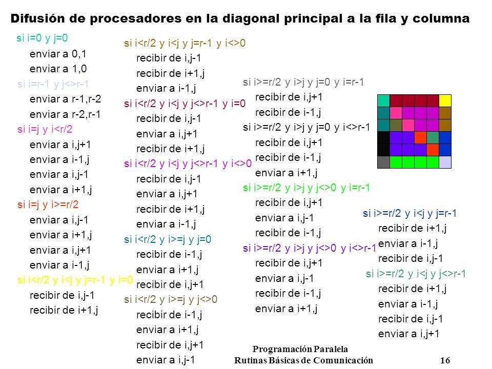 Difusión de procesadores en la diagonal principal a la fila y columna