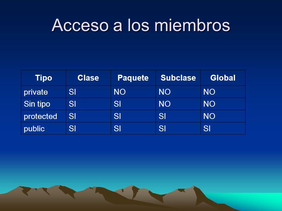 Acceso a los miembros Tipo Clase Paquete Subclase Global private SI NO