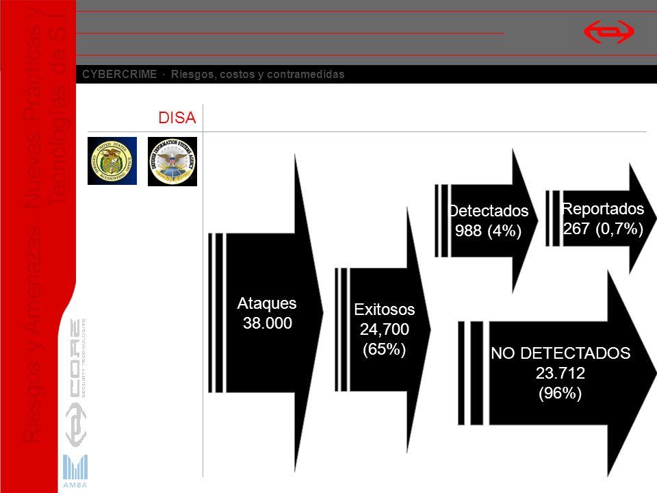 DISA Detectados. 988 (4%) Ataques. 38.000. Reportados. 267 (0,7%) Exitosos. 24,700. (65%) NO DETECTADOS.
