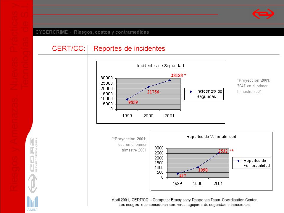 CERT/CC: Reportes de incidentes