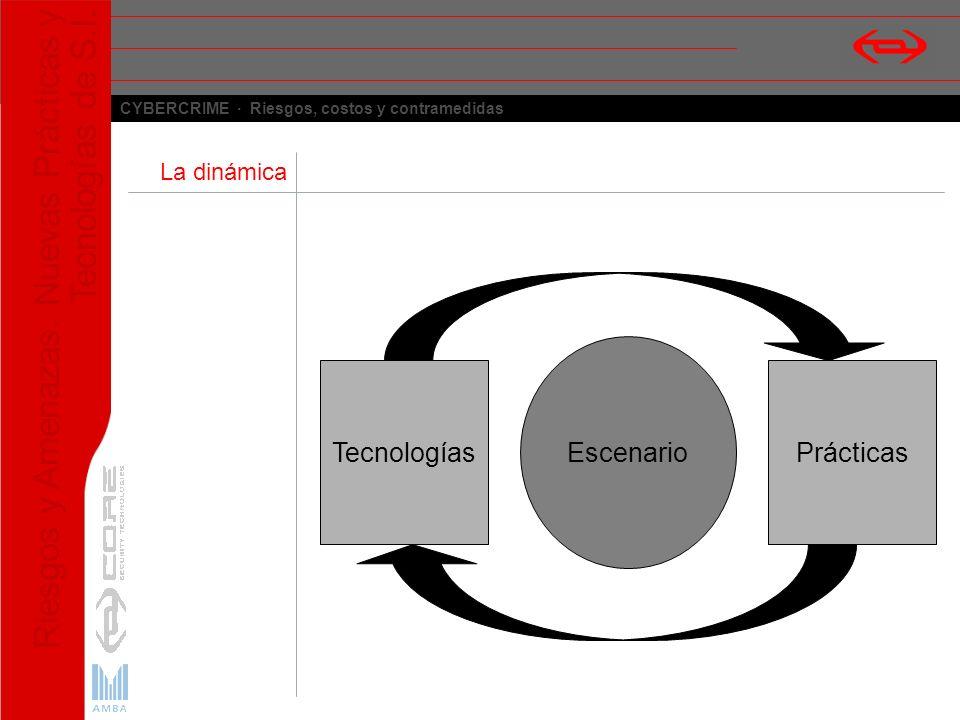 La dinámica Escenario Tecnologías Prácticas