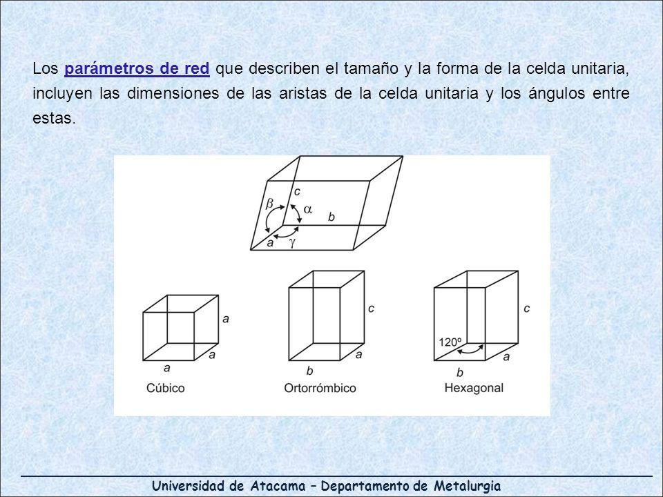 Los parámetros de red que describen el tamaño y la forma de la celda unitaria, incluyen las dimensiones de las aristas de la celda unitaria y los ángulos entre estas.
