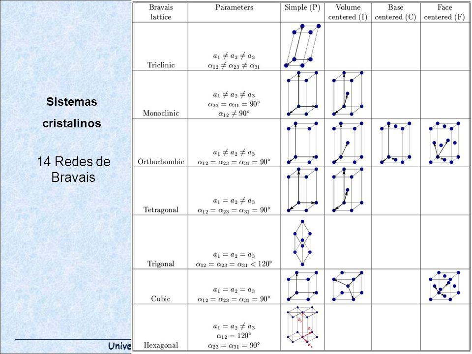 Sistemas cristalinos 14 Redes de Bravais