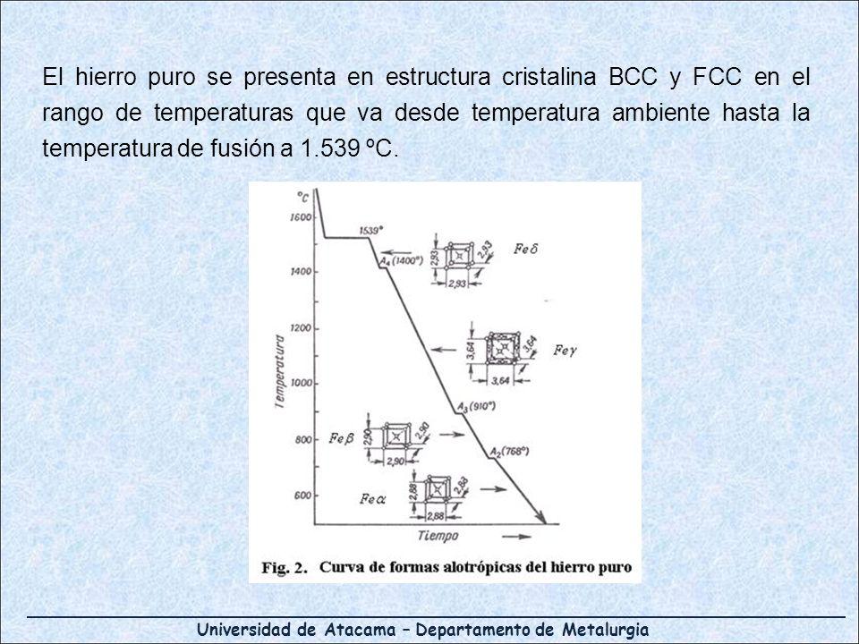 El hierro puro se presenta en estructura cristalina BCC y FCC en el rango de temperaturas que va desde temperatura ambiente hasta la temperatura de fusión a 1.539 ºC.